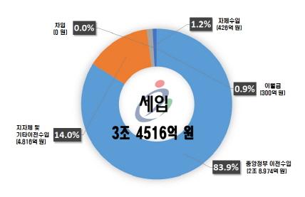 충남도교육청, 2019년 예산안 3조4천억 편성 제출